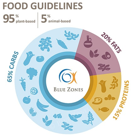 Blue Zones Food Guidelines Chart